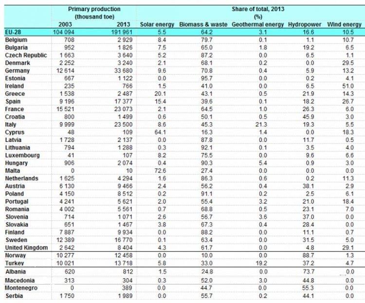 EU_Renewables_2003_2013_750x623