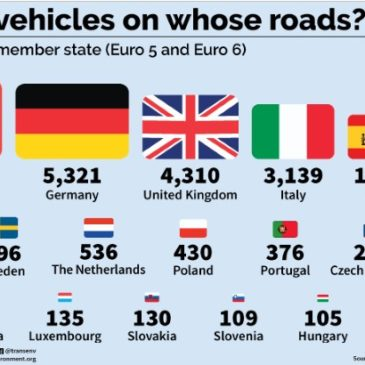 Europe's diesel drama: Countries turn a blind eye to protect their car industries, killing tens of thousands of people annually
