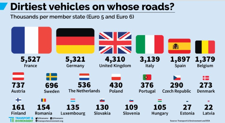 Air pollution EU countries with dirtiest vehicles.