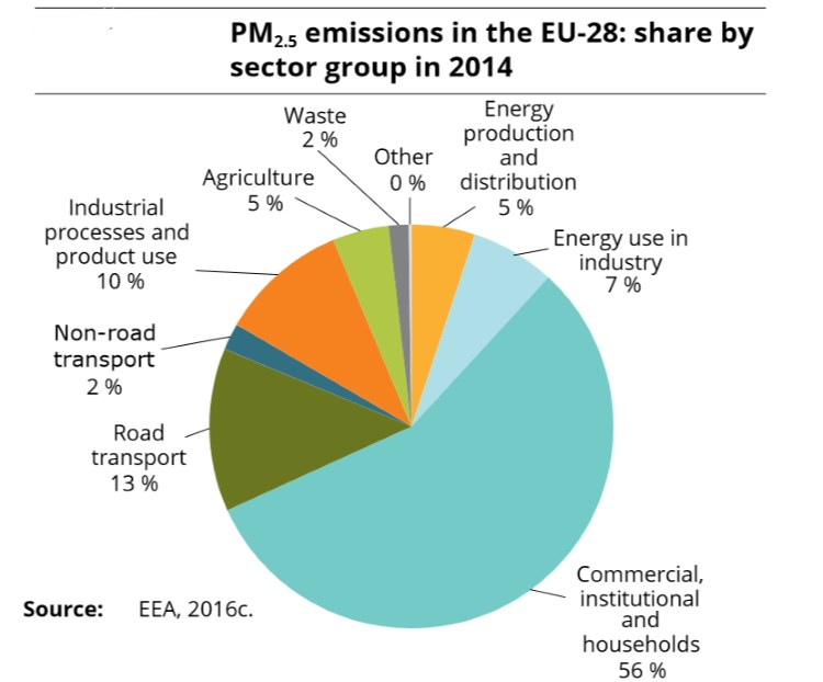 air-pollution-eu-28-pm2-5-emissions